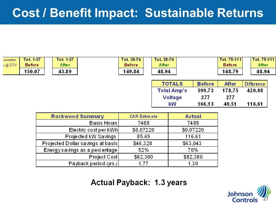 27 Cost / Benefit Impact: Sustainable Returns Actual Payback: 1.3 years