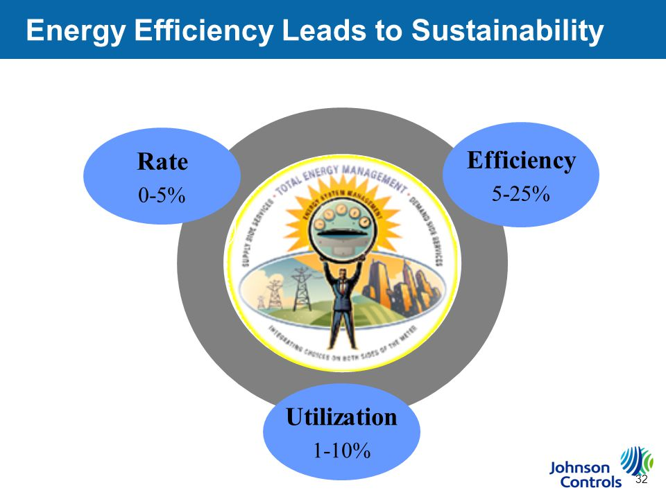 32 Energy Efficiency Leads to Sustainability Utilization 1-10% Efficiency 5-25% Rate 0-5%
