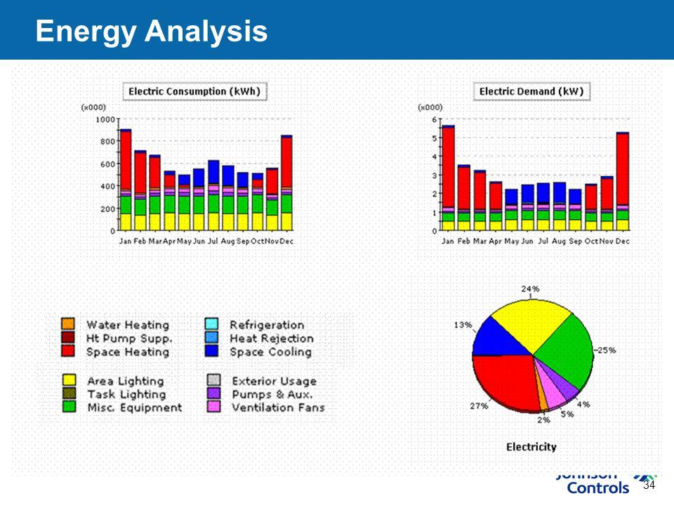 34 Energy Analysis