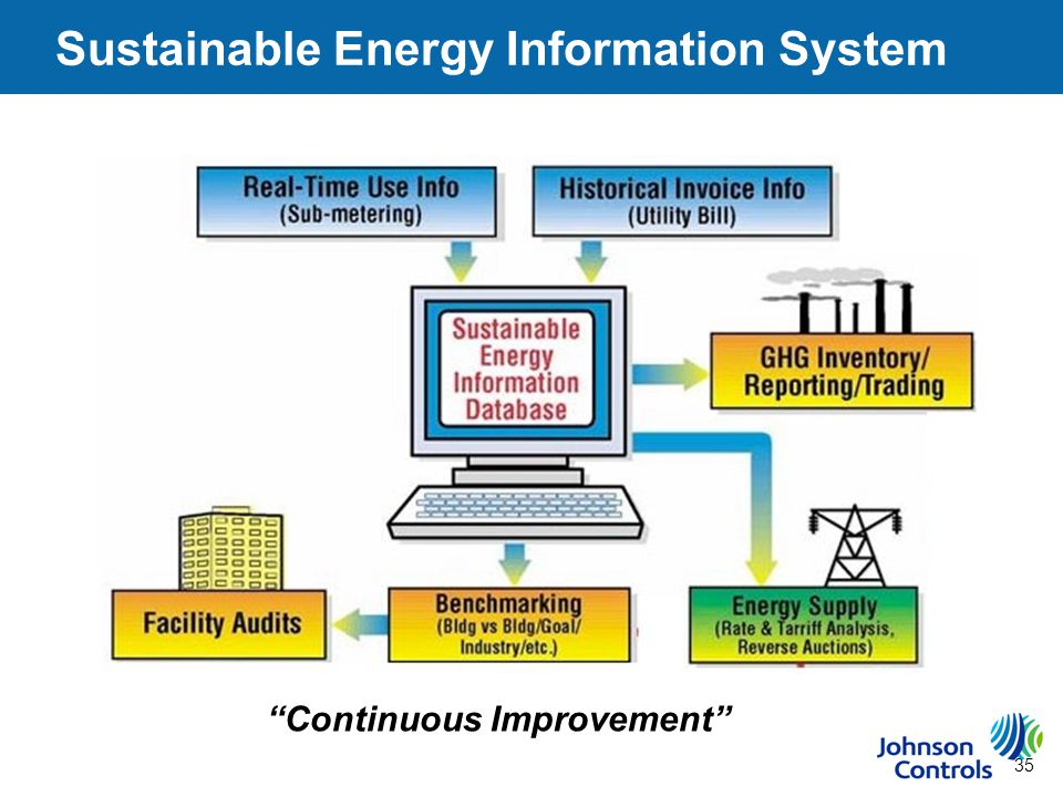 35 Sustainable Energy Information System Continuous Improvement