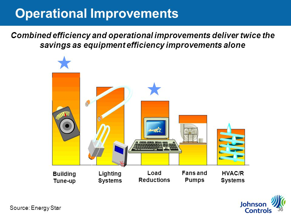 36 Building Tune-up Lighting Systems Load Reductions Fans and Pumps HVAC/R Systems Combined efficiency and operational improvements deliver twice the savings as equipment efficiency improvements alone Source: Energy Star Operational Improvements