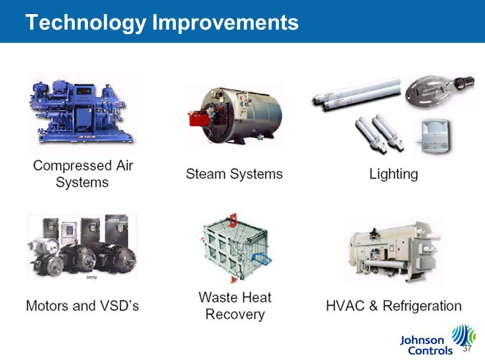 37 Technology Improvements