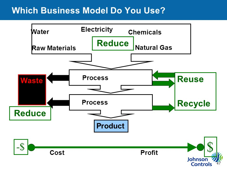 47 Which Business Model Do You Use.