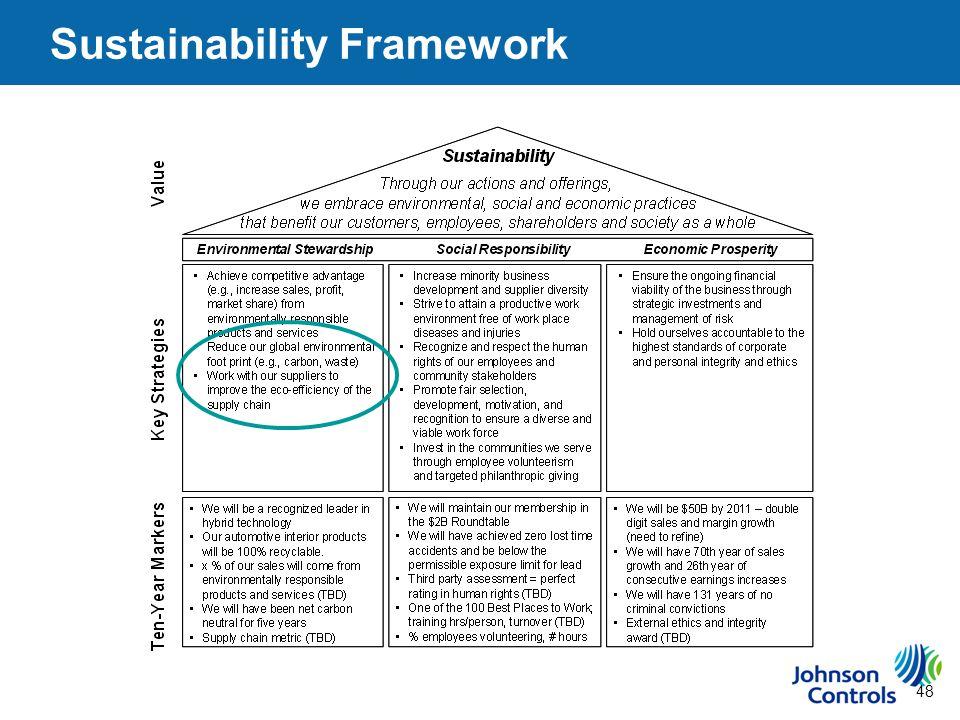 48 Sustainability Framework