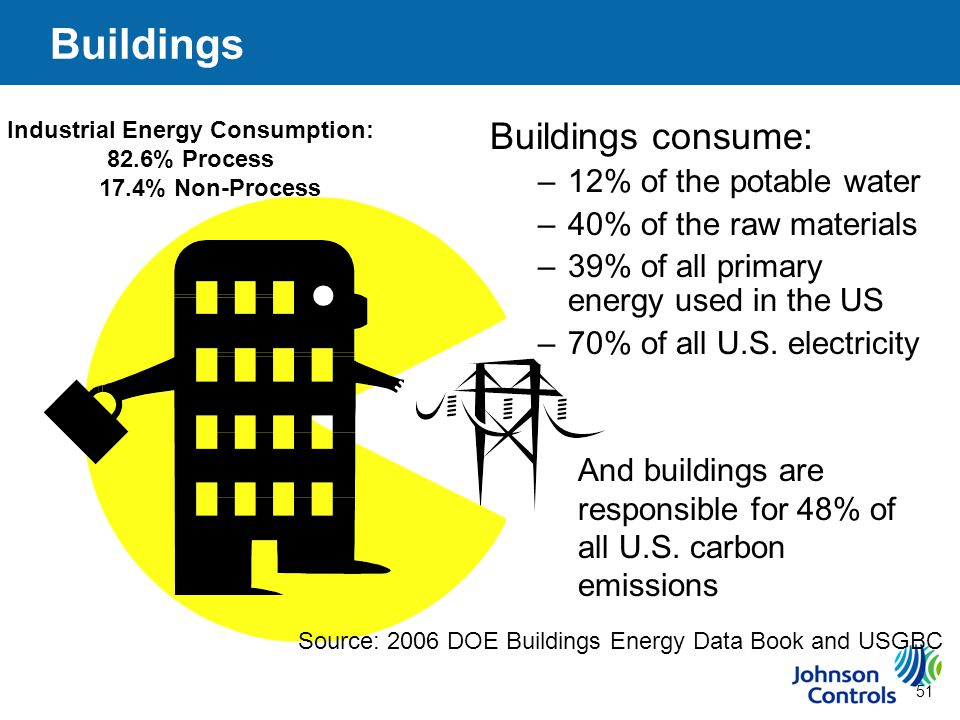 51 Buildings Buildings consume: –12% of the potable water –40% of the raw materials –39% of all primary energy used in the US –70% of all U.S.