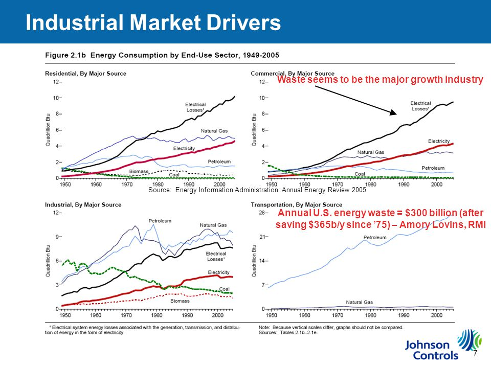 7 Industrial Market Drivers Source: Energy Information Administration: Annual Energy Review 2005 Waste seems to be the major growth industry Annual U.S.