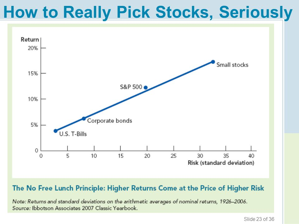 Slide 23 of 36 How to Really Pick Stocks, Seriously