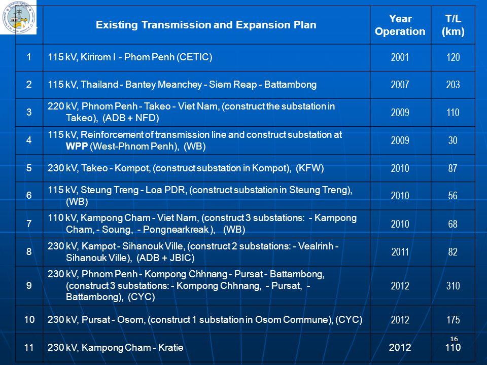 16 No.Existing Transmission and Expansion Plan Year Operation T/L (km) 1115 kV, Kirirom I - Phom Penh (CETIC) 2001120 2115 kV, Thailand - Bantey Meanc