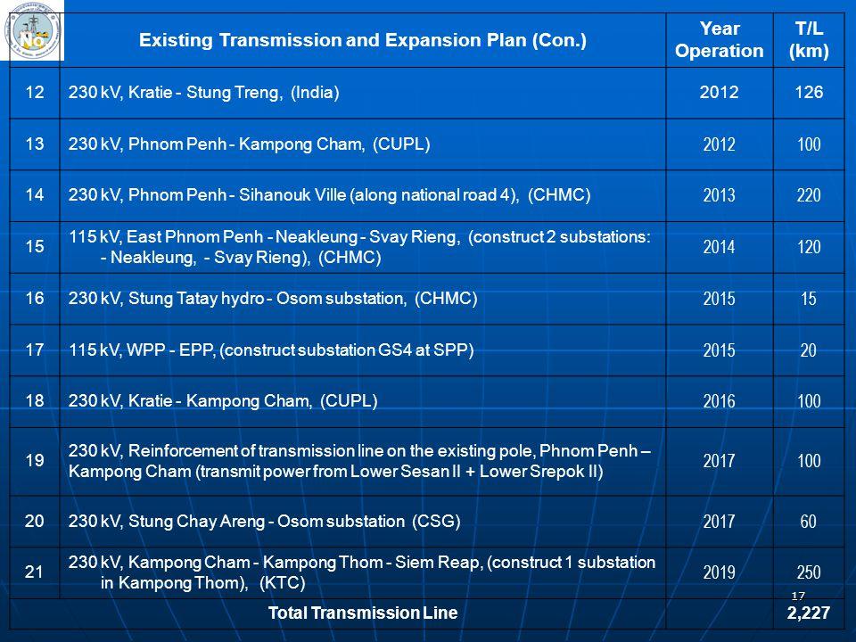17 No.Existing Transmission and Expansion Plan (Con.) Year Operation T/L (km) 12230 kV, Kratie - Stung Treng, (India)2012126 13230 kV, Phnom Penh - Ka