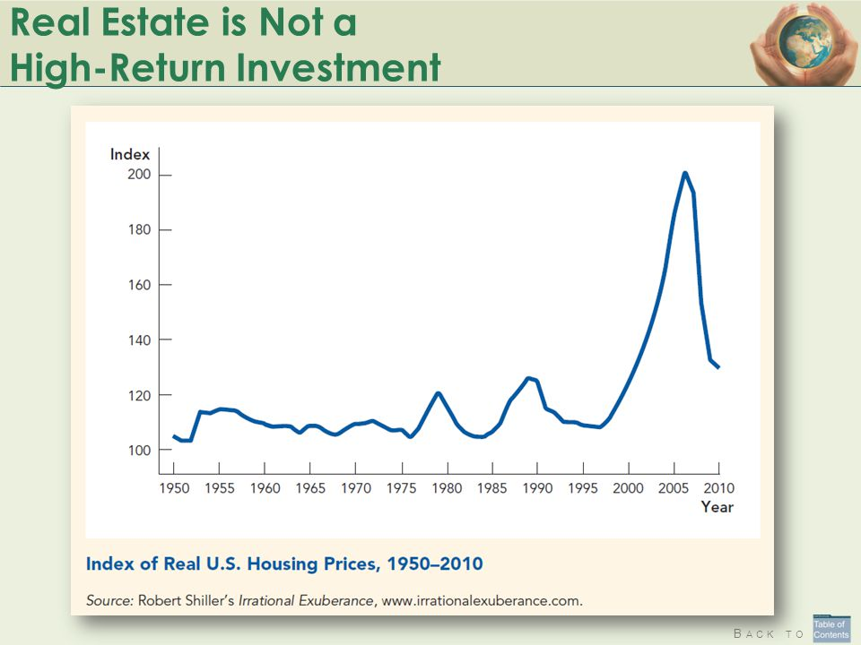 B ACK TO Real Estate is Not a High-Return Investment
