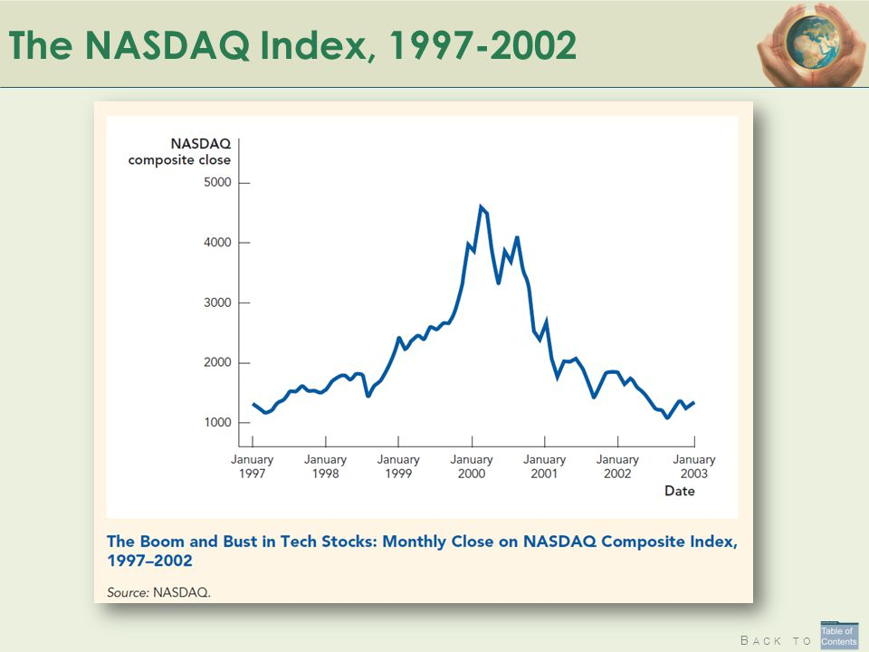 B ACK TO The NASDAQ Index, 1997-2002