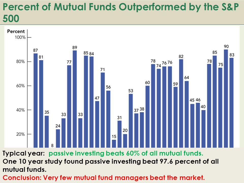 B ACK TO Percent of Mutual Funds Outperformed by the S&P 500 Typical year: passive investing beats 60% of all mutual funds.