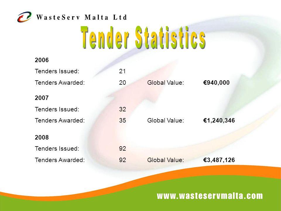 2006 Tenders Issued:21 Tenders Awarded:20Global Value:€940,000 2007 Tenders Issued:32 Tenders Awarded:35Global Value:€1,240,346 2008 Tenders Issued:92