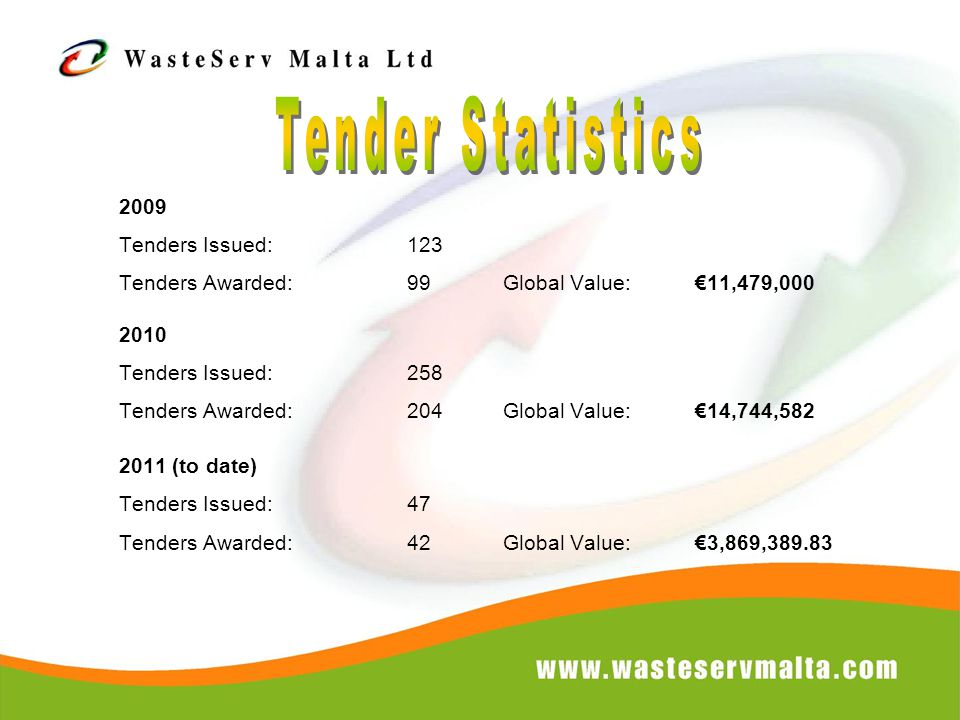 2009 Tenders Issued:123 Tenders Awarded:99Global Value: €11,479,000 2010 Tenders Issued:258 Tenders Awarded:204Global Value:€14,744,582 2011 (to date) Tenders Issued:47 Tenders Awarded:42Global Value: €3,869,389.83