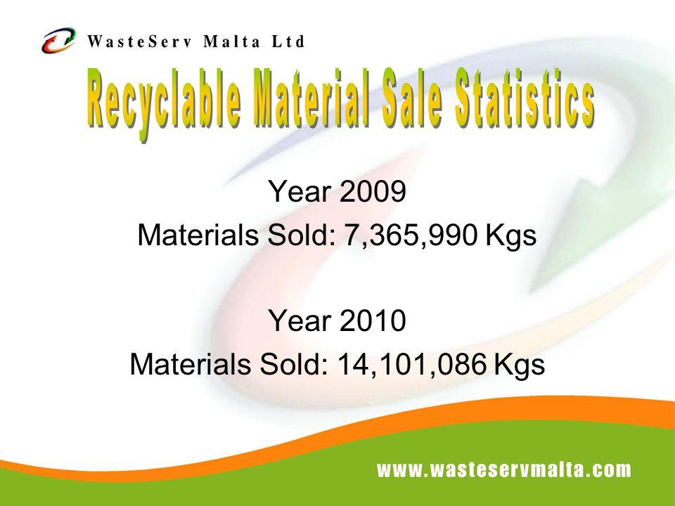 Year 2009 Materials Sold: 7,365,990 Kgs Year 2010 Materials Sold: 14,101,086 Kgs