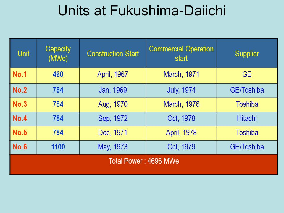 Units at Fukushima-Daiichi Unit Capacity (MWe) Construction Start Commercial Operation start Supplier No.1460 April, 1967March, 1971GE No.2784 Jan, 1969July, 1974GE/Toshiba No.3784 Aug, 1970March, 1976Toshiba No.4784 Sep, 1972Oct, 1978Hitachi No.5784 Dec, 1971April, 1978Toshiba No.61100 May, 1973Oct, 1979GE/Toshiba Total Power : 4696 MWe