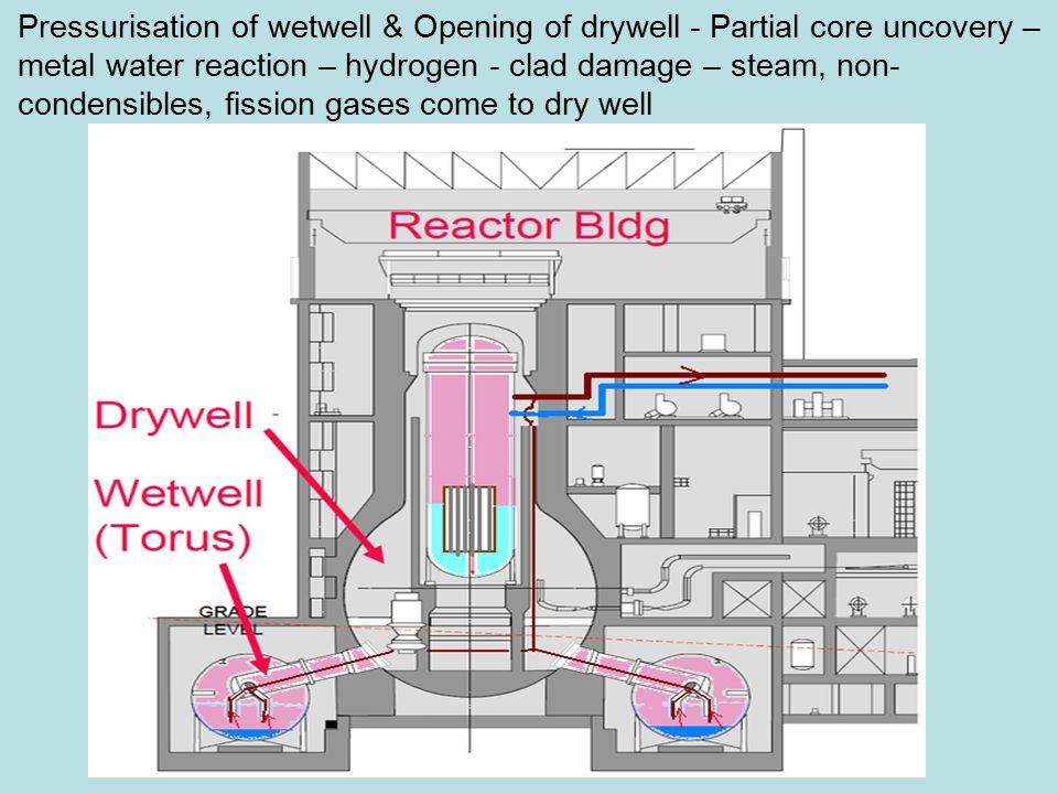 Pressurisation of wetwell & Opening of drywell - Partial core uncovery – metal water reaction – hydrogen - clad damage – steam, non- condensibles, fission gases come to dry well