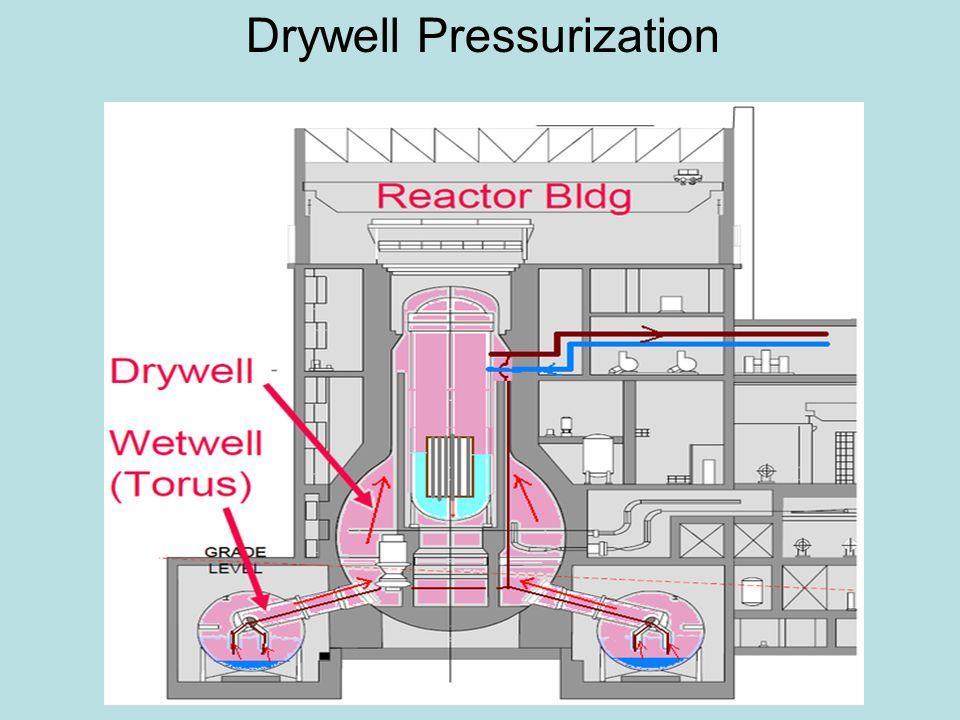 Drywell Pressurization