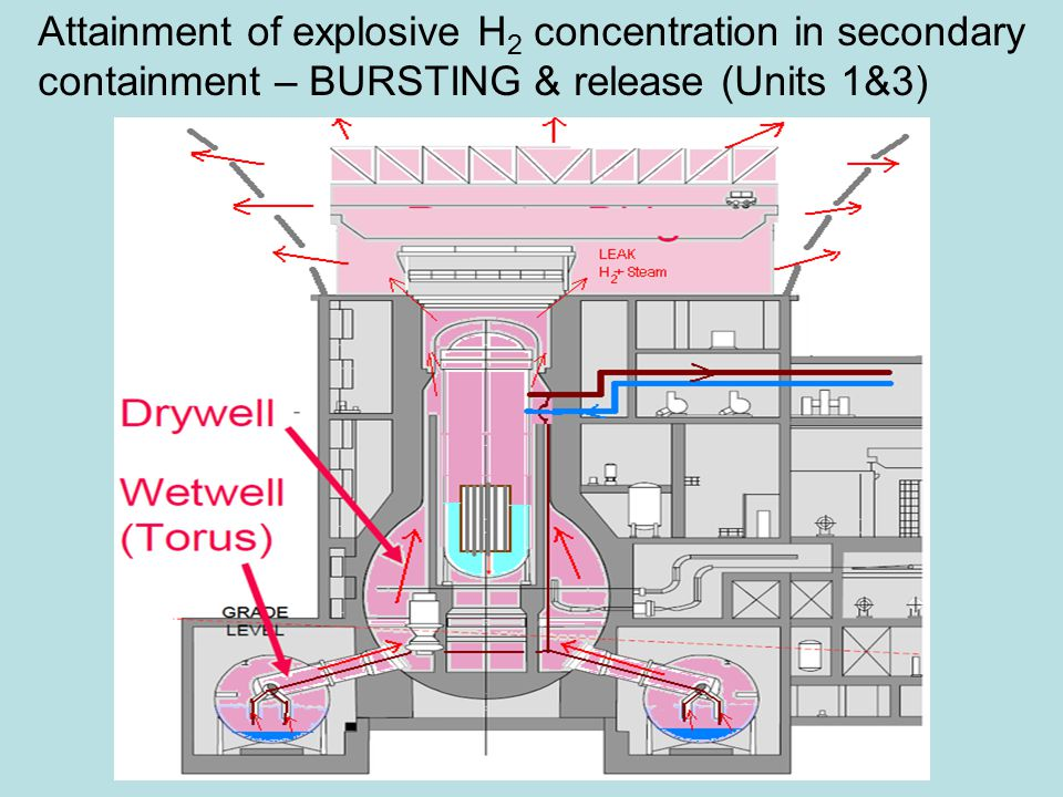 Attainment of explosive H 2 concentration in secondary containment – BURSTING & release (Units 1&3)