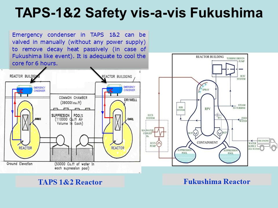 Fukushima Reactor TAPS-1&2 Safety vis-a-vis Fukushima TAPS 1&2 Reactor Emergency condenser in TAPS 1&2 can be valved in manually (without any power supply) to remove decay heat passively (in case of Fukushima like event).