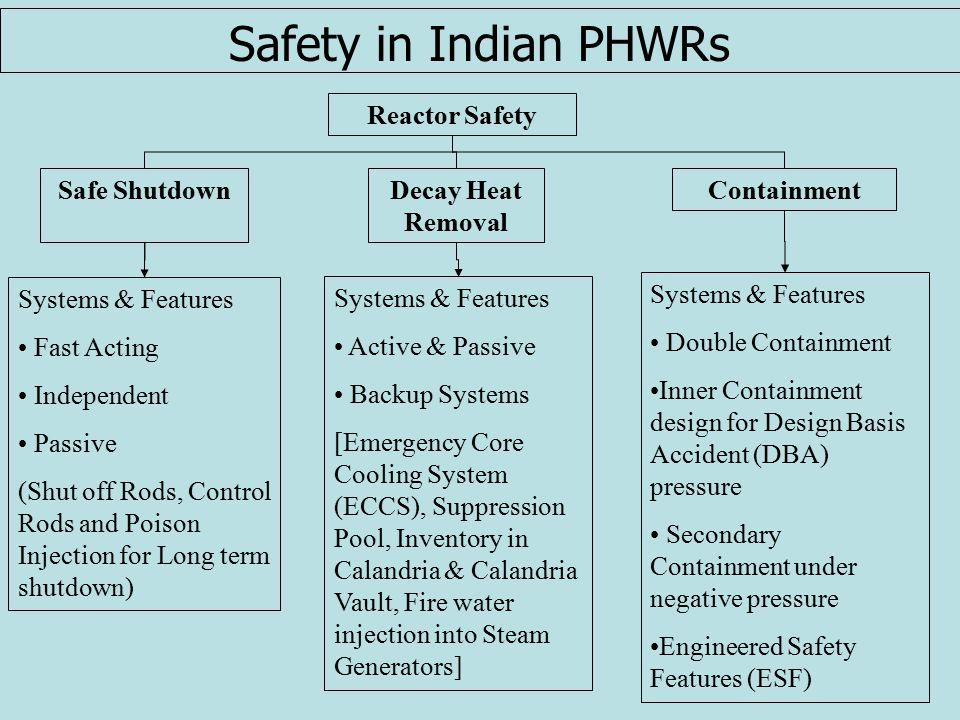 Safety in Indian PHWRs Reactor Safety Safe ShutdownDecay Heat Removal Containment Systems & Features Fast Acting Independent Passive (Shut off Rods, Control Rods and Poison Injection for Long term shutdown) Systems & Features Active & Passive Backup Systems [Emergency Core Cooling System (ECCS), Suppression Pool, Inventory in Calandria & Calandria Vault, Fire water injection into Steam Generators] Systems & Features Double Containment Inner Containment design for Design Basis Accident (DBA) pressure Secondary Containment under negative pressure Engineered Safety Features (ESF)