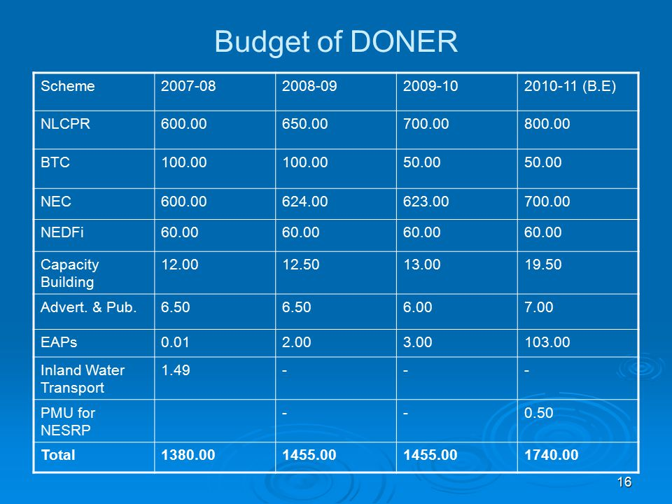 16 Budget of DONER Scheme2007-082008-092009-102010-11 (B.E) NLCPR600.00650.00700.00800.00 BTC100.00 50.00 NEC600.00624.00623.00700.00 NEDFi60.00 Capac