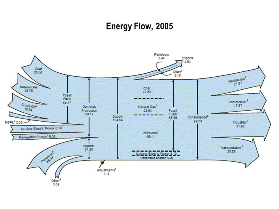 Energy Flow, 2005