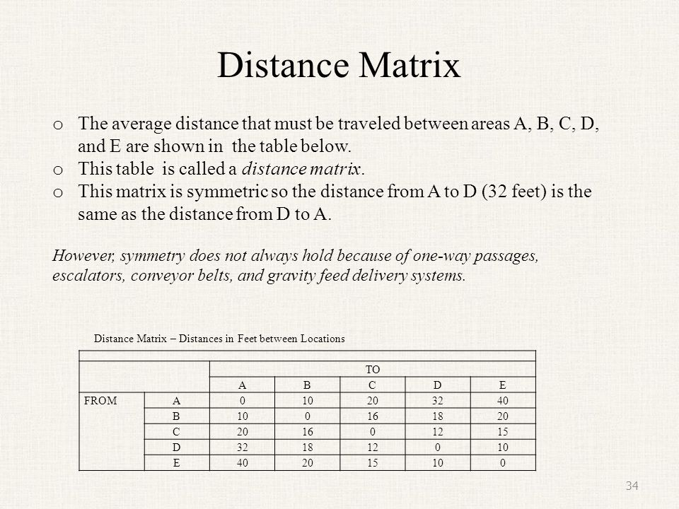 Distance Matrix 34 TO ABCDE FROMA010203240 B100161820 C 1601215 D321812010 E402015100 o The average distance that must be traveled between areas A, B,