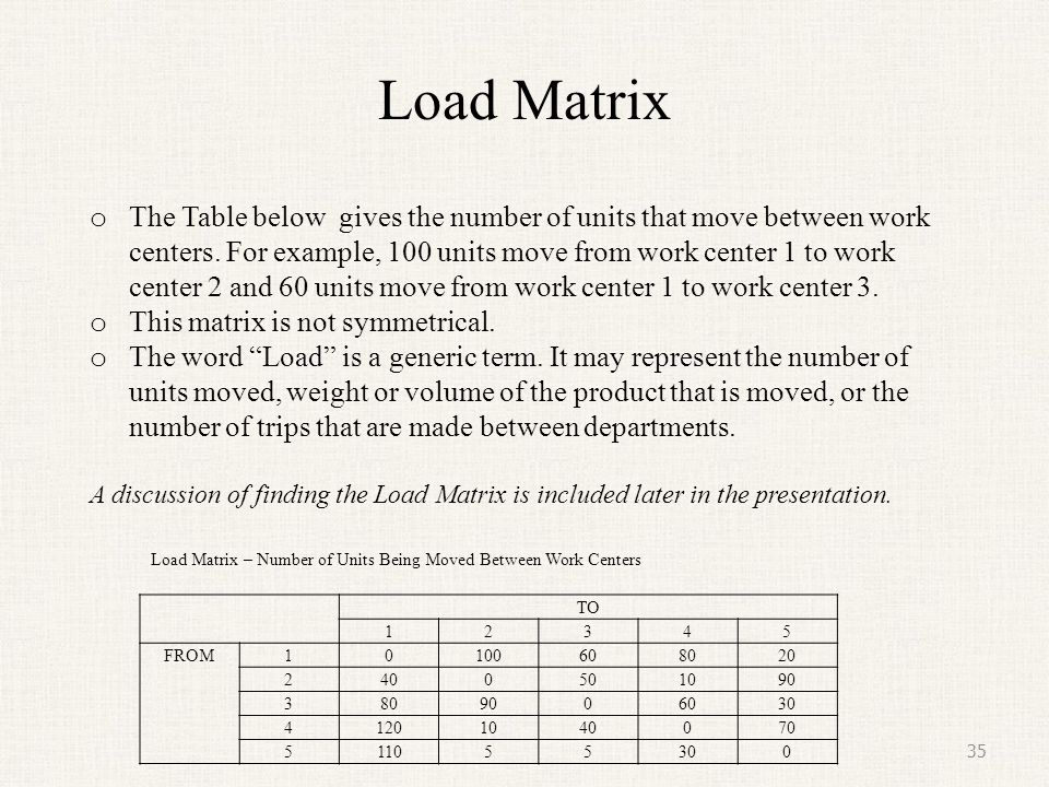 Load Matrix TO 12345 FROM10100608020 2400501090 3809006030 41201040070 511055300 35 Load Matrix – Number of Units Being Moved Between Work Centers o T