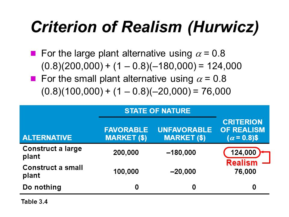 Criterion of Realism (Hurwicz) For the large plant alternative using  = 0.8 (0.8)(200,000) + (1 – 0.8)(–180,000) = 124,000 For the small plant alternative using  = 0.8 (0.8)(100,000) + (1 – 0.8)(–20,000) = 76,000 STATE OF NATURE ALTERNATIVE FAVORABLE MARKET ($) UNFAVORABLE MARKET ($) CRITERION OF REALISM (  = 0.8)$ Construct a large plant 200,000–180,000124,000 Construct a small plant 100,000–20,00076,000 Do nothing000 Table 3.4 Realism