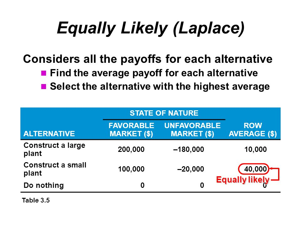 Equally Likely (Laplace) Considers all the payoffs for each alternative Find the average payoff for each alternative Select the alternative with the highest average STATE OF NATURE ALTERNATIVE FAVORABLE MARKET ($) UNFAVORABLE MARKET ($) ROW AVERAGE ($) Construct a large plant 200,000–180,00010,000 Construct a small plant 100,000–20,00040,000 Do nothing000 Table 3.5 Equally likely