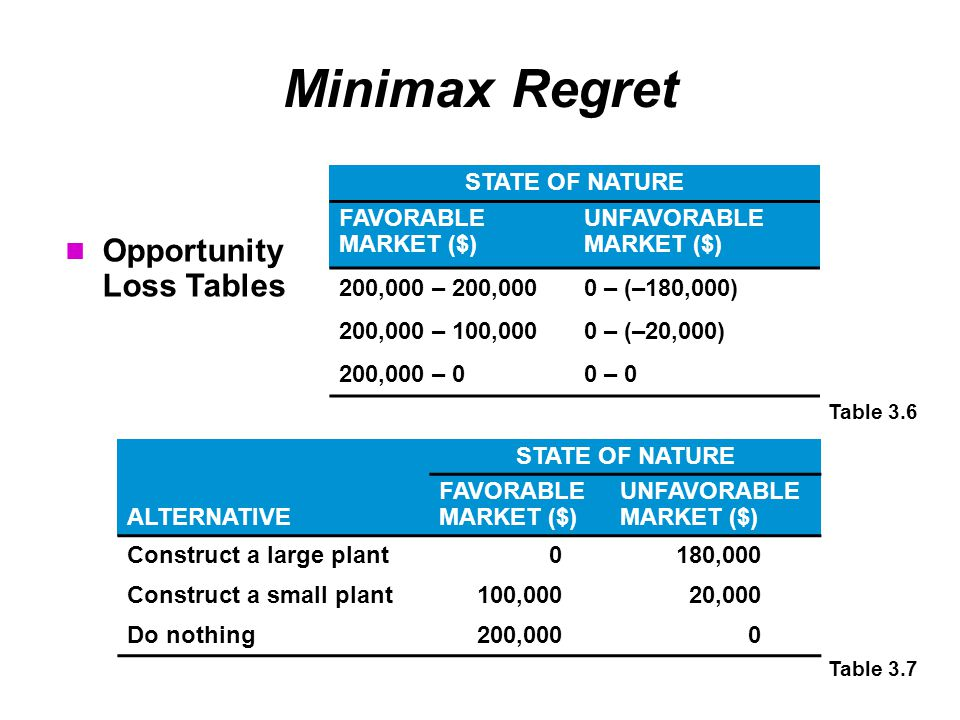 Minimax Regret STATE OF NATURE FAVORABLE MARKET ($) UNFAVORABLE MARKET ($) 200,000 – 200,0000 – (–180,000) 200,000 – 100,0000 – (–20,000) 200,000 – 00 – 0 Table 3.6 Table 3.7 STATE OF NATURE ALTERNATIVE FAVORABLE MARKET ($) UNFAVORABLE MARKET ($) Construct a large plant0180,000 Construct a small plant100,00020,000 Do nothing200,0000 Opportunity Loss Tables