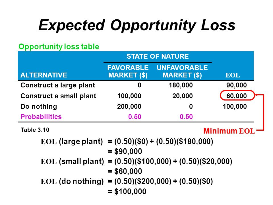 Expected Opportunity Loss EOL (large plant)= (0.50)($0) + (0.50)($180,000) = $90,000 EOL (small plant)= (0.50)($100,000) + (0.50)($20,000) = $60,000 EOL (do nothing)= (0.50)($200,000) + (0.50)($0) = $100,000 Table 3.10 STATE OF NATURE ALTERNATIVE FAVORABLE MARKET ($) UNFAVORABLE MARKET ($) EOL Construct a large plant0180,00090,000 Construct a small plant100,00020,00060,000 Do nothing200,0000100,000 Probabilities0.50 Minimum EOL Opportunity loss table