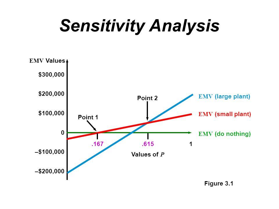 Sensitivity Analysis $300,000 $200,000 $100,000 0 –$100,000 –$200,000 EMV Values EMV (large plant) EMV (small plant) EMV (do nothing) Point 1 Point 2.167.6151 Values of P Figure 3.1