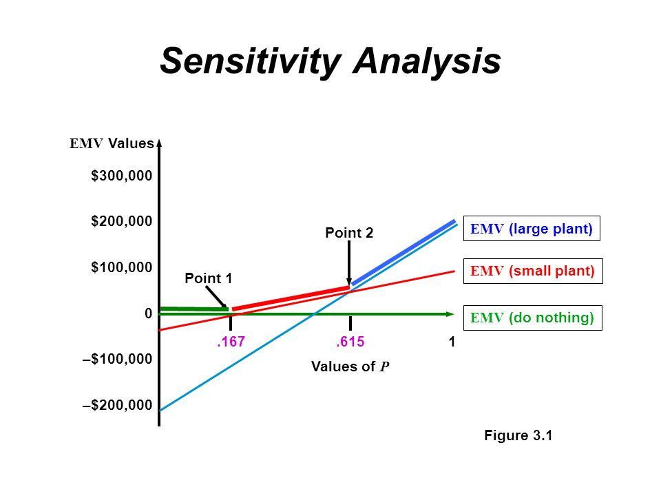 Sensitivity Analysis Figure 3.1 $300,000 $200,000 $100,000 0 –$100,000 –$200,000 EMV Values EMV (large plant) EMV (small plant) EMV (do nothing) Point 1 Point 2.167.6151 Values of P