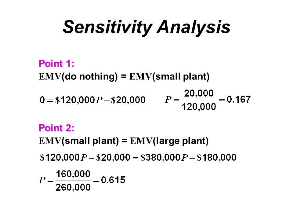Sensitivity Analysis Point 1: EMV (do nothing) = EMV (small plant) Point 2: EMV (small plant) = EMV (large plant)