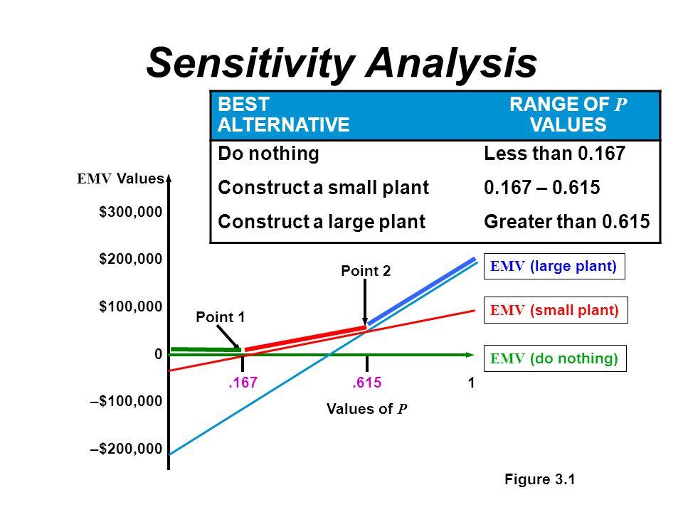 Sensitivity Analysis BEST ALTERNATIVE RANGE OF P VALUES Do nothingLess than 0.167 Construct a small plant0.167 – 0.615 Construct a large plantGreater than 0.615 Figure 3.1 $300,000 $200,000 $100,000 0 –$100,000 –$200,000 EMV Values EMV (large plant) EMV (small plant) EMV (do nothing) Point 1 Point 2.167.6151 Values of P