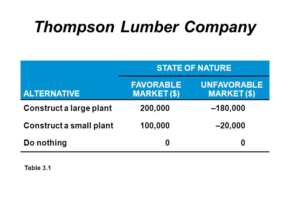 Thompson Lumber Company STATE OF NATURE ALTERNATIVE FAVORABLE MARKET ($) UNFAVORABLE MARKET ($) Construct a large plant200,000–180,000 Construct a small plant100,000–20,000 Do nothing00 Table 3.1