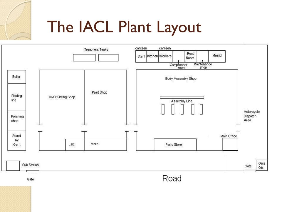The IACL Plant Layout