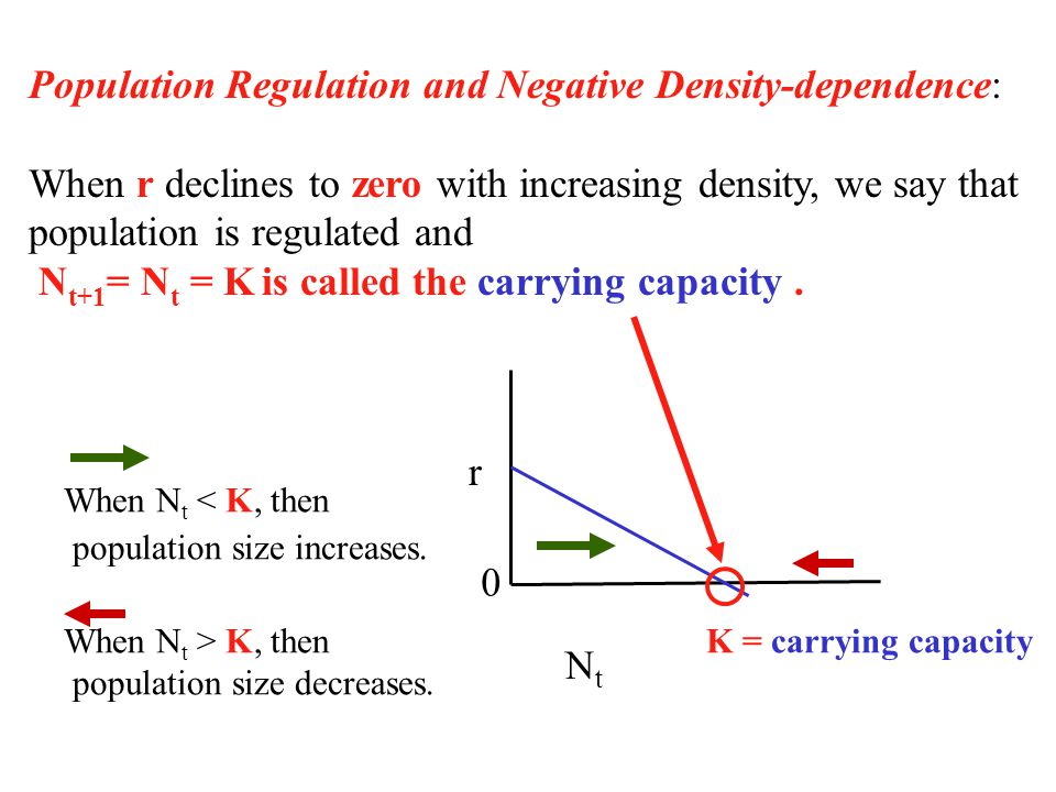Population Regulation and Negative Density-dependence: When r declines to zero with increasing density, we say that population is regulated and N t+1 = N t = K is called the carrying capacity.