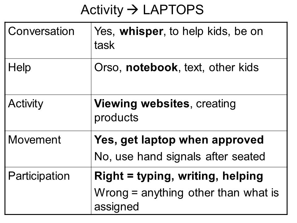 ConversationYes, whisper, to help kids, be on task HelpOrso, notebook, text, other kids ActivityViewing websites, creating products MovementYes, get laptop when approved No, use hand signals after seated ParticipationRight = typing, writing, helping Wrong = anything other than what is assigned Activity  LAPTOPS