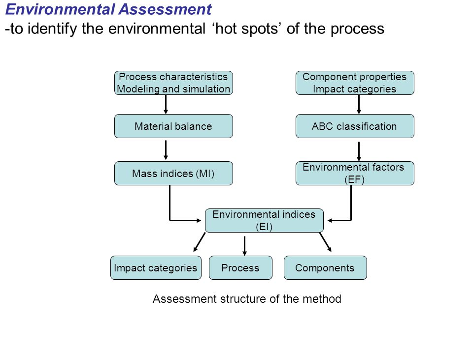 Environmental Assessment -to identify the environmental 'hot spots' of the process Process characteristics Modeling and simulation Component properties Impact categories Material balanceABC classification Mass indices (MI) Environmental factors (EF) Environmental indices (EI) Impact categoriesProcessComponents Assessment structure of the method