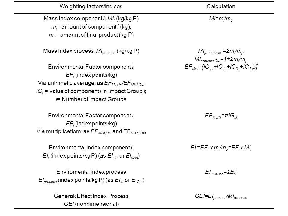 Weighting factors/indicesCalculation Mass Index component i, MI i (kg/kg P) m i = amount of component i (kg); m p = amount of final product (kg P) Mass Index process, MI process (kg/kg P) Environmental Factor component i, EF i (index points/kg) Via arithmetic average; as EF Mv,i,In /EF MV,i,Out IG j,i = value of component i in Impact Group j; j= Number of impact Groups Environmental Factor component i, EF i (index points/kg) Via multiplicatiom; as EF Mult,i,In and EF Mult,i,Out Environmental Index component i, EI i (index points/kg P) (as EI i,In or EI i,out ) Enviromental Index process EI process (index points/kg P) (as EI In or EI Out ) Generak Effect Index Process GEI (nondimensional) MI=m i /m p MI process,In =Σm i /m p MI process,Out =1+Σm i /m p EF Mv,i =(IG 1,i +IG 2,i +IG 3,i +IG 4,i )/j EF Mult,i =πIG j,i EI i =EF i,x m i /m p =EF i x MI i EI process =ΣEI i GEI=EI process /MI process