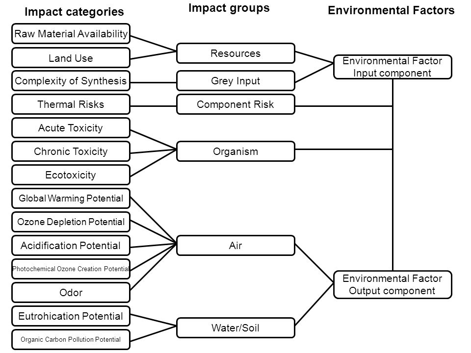 Raw Material Availability Land Use Complexity of Synthesis Thermal Risks Acute Toxicity Chronic Toxicity Ecotoxicity Global Warming Potential Ozone Depletion Potential Acidification Potential Photochemical Ozone Creation Potential Odor Eutrohication Potential Organic Carbon Pollution Potential Resources Grey Input Component Risk Organism Air Water/Soil Environmental Factor Input component Environmental Factor Output component Impact categories Impact groups Environmental Factors
