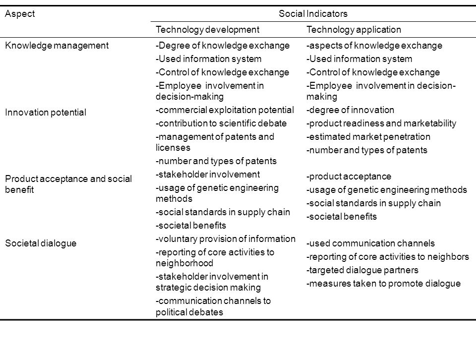 AspectSocial Indicators Technology developmentTechnology application Knowledge management Innovation potential Product acceptance and social benefit Societal dialogue -Degree of knowledge exchange -Used information system -Control of knowledge exchange -Employee involvement in decision-making -commercial exploitation potential -contribution to scientific debate -management of patents and licenses -number and types of patents -stakeholder involvement -usage of genetic engineering methods -social standards in supply chain -societal benefits -voluntary provision of information -reporting of core activities to neighborhood -stakeholder involvement in strategic decision making -communication channels to political debates -aspects of knowledge exchange -Used information system -Control of knowledge exchange -Employee involvement in decision- making -degree of innovation -product readiness and marketability -estimated market penetration -number and types of patents -product acceptance -usage of genetic engineering methods -social standards in supply chain -societal benefits -used communication channels -reporting of core activities to neighbors -targeted dialogue partners -measures taken to promote dialogue