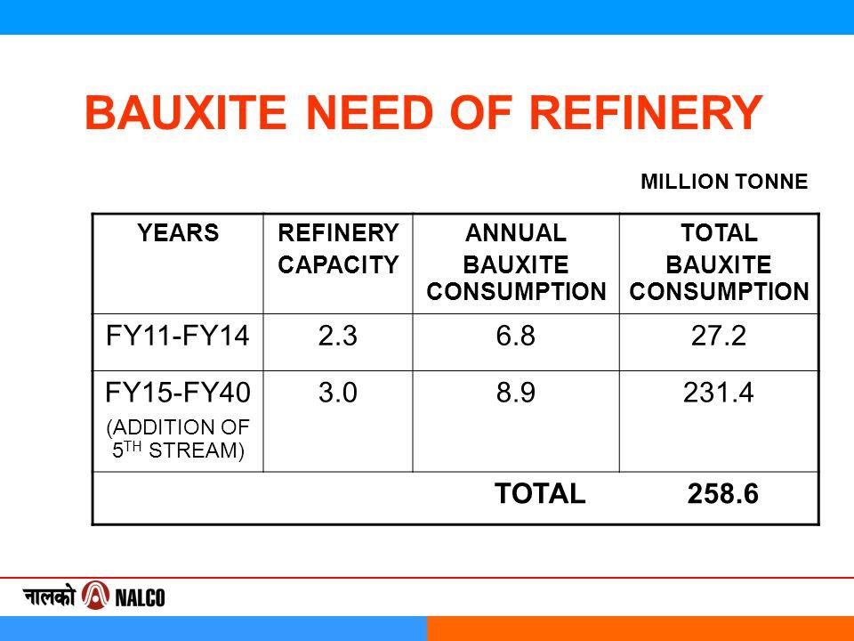BAUXITE NEED OF REFINERY YEARSREFINERY CAPACITY ANNUAL BAUXITE CONSUMPTION TOTAL BAUXITE CONSUMPTION FY11-FY142.36.827.2 FY15-FY40 (ADDITION OF 5 TH STREAM) 3.08.9231.4 TOTAL 258.6 MILLION TONNE