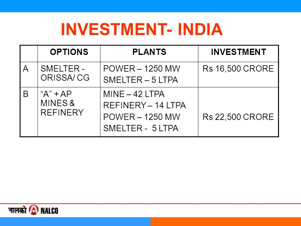 OPTIONSPLANTSINVESTMENT ASMELTER - ORISSA/ CG POWER – 1250 MW SMELTER – 5 LTPA Rs 16,500 CRORE B A + AP MINES & REFINERY MINE – 42 LTPA REFINERY – 14 LTPA POWER – 1250 MW SMELTER - 5 LTPA Rs 22,500 CRORE INVESTMENT- INDIA