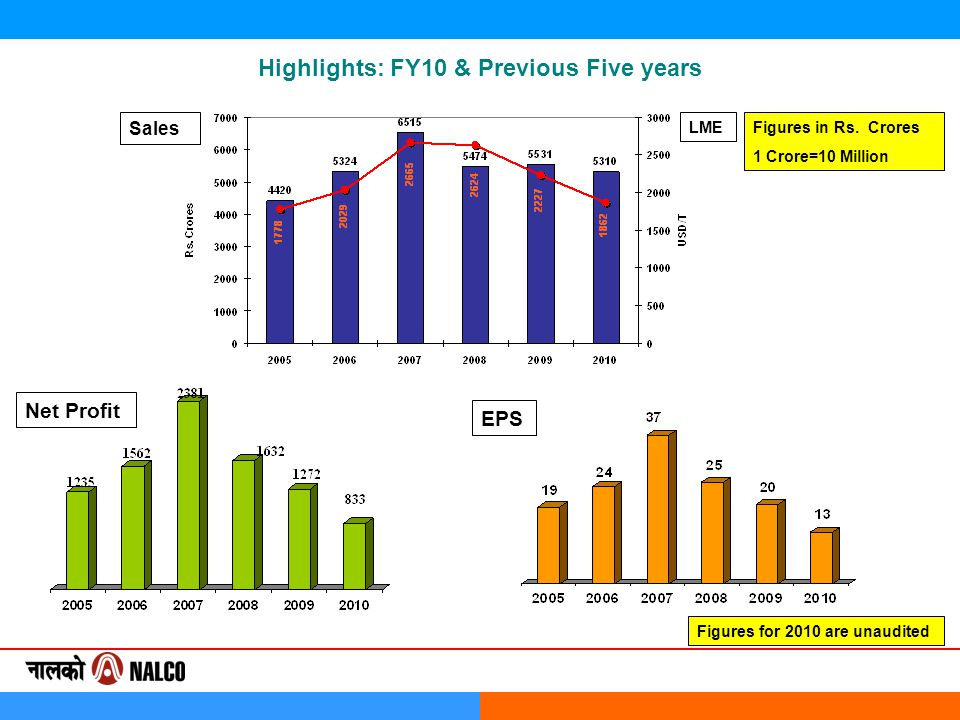 Highlights: FY10 & Previous Five years Sales Net Profit EPS Figures in Rs. Crores 1 Crore=10 Million Figures for 2010 are unaudited LME