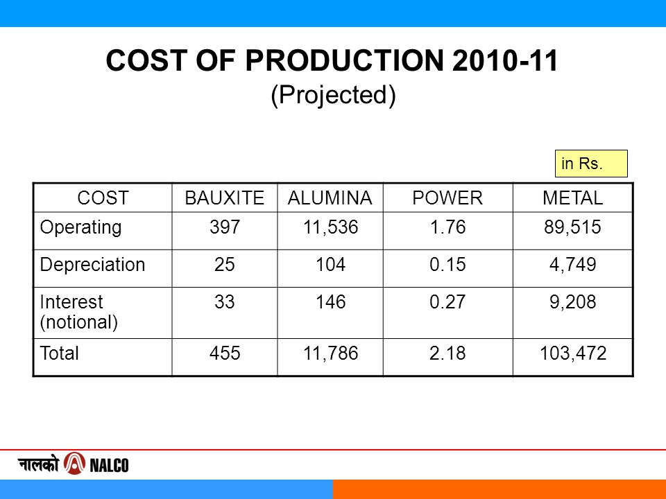 COST OF PRODUCTION 2010-11 (Projected) COSTBAUXITEALUMINAPOWERMETAL Operating39711,5361.7689,515 Depreciation251040.154,749 Interest (notional) 331460.279,208 Total45511,7862.18103,472 in Rs.
