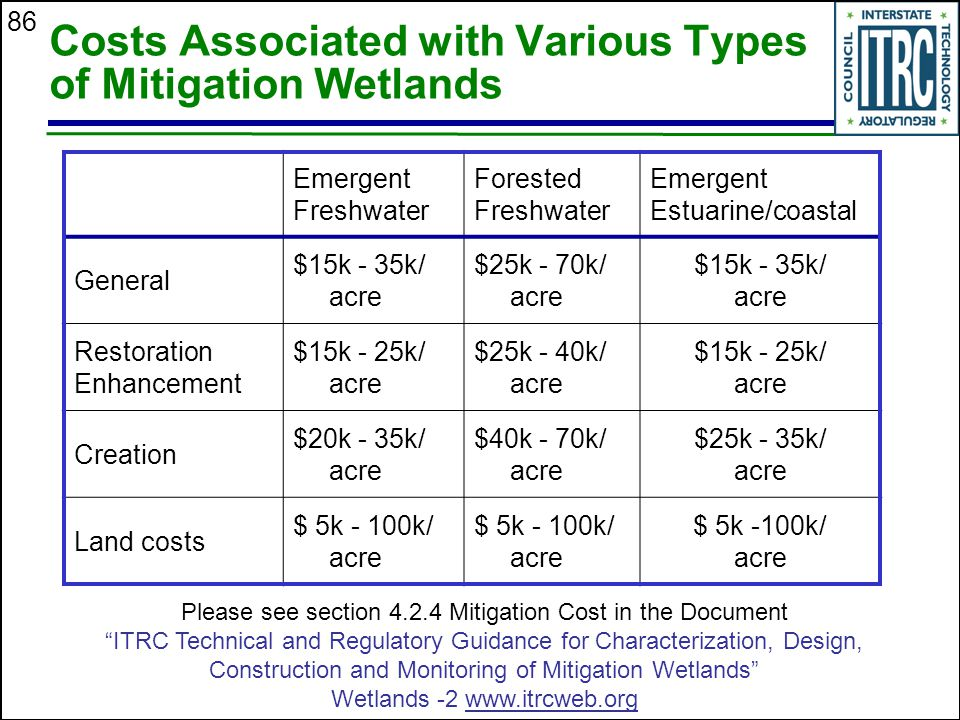 86 Costs Associated with Various Types of Mitigation Wetlands Emergent Freshwater Forested Freshwater Emergent Estuarine/coastal General $15k - 35k/ acre $25k - 70k/ acre $15k - 35k/ acre Restoration Enhancement $15k - 25k/ acre $25k - 40k/ acre $15k - 25k/ acre Creation $20k - 35k/ acre $40k - 70k/ acre $25k - 35k/ acre Land costs $ 5k - 100k/ acre Please see section 4.2.4 Mitigation Cost in the Document ITRC Technical and Regulatory Guidance for Characterization, Design, Construction and Monitoring of Mitigation Wetlands Wetlands -2 www.itrcweb.org